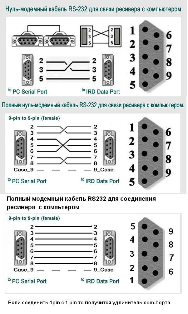 модемный кабель. rs-232